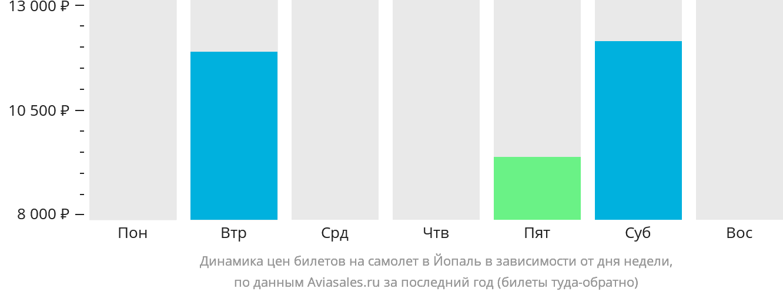 Динамика цен билетов на самолёт в Йопаль в зависимости от дня недели