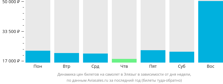 Динамика цен билетов на самолет в Элязыг в зависимости от дня недели