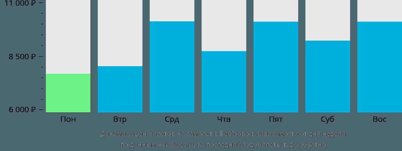 Динамика цен билетов на самолет Березово в зависимости от дня недели
