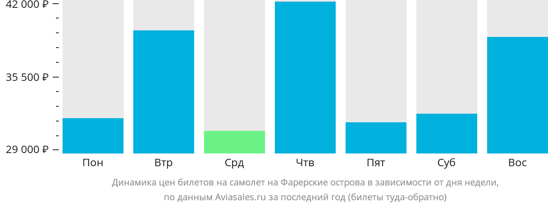 Динамика цен билетов на самолет на Фарерские острова в зависимости от дня недели