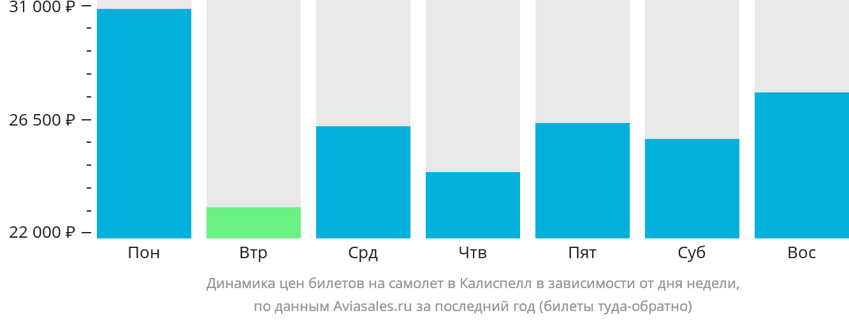 Динамика цен билетов на самолет в Калиспелл в зависимости от дня недели