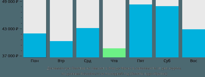 Динамика цен билетов на самолет в Фор-де-Франс в зависимости от дня недели