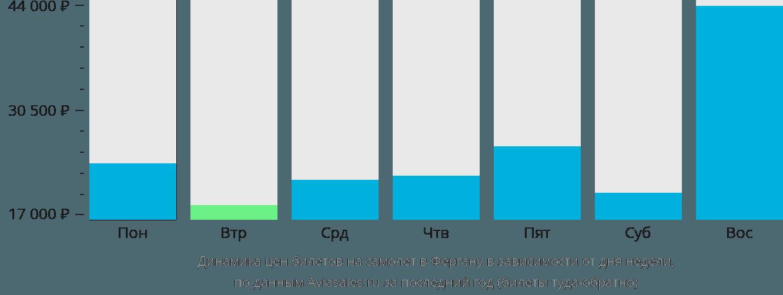 Динамика цен билетов на самолет в Фергану в зависимости от дня недели