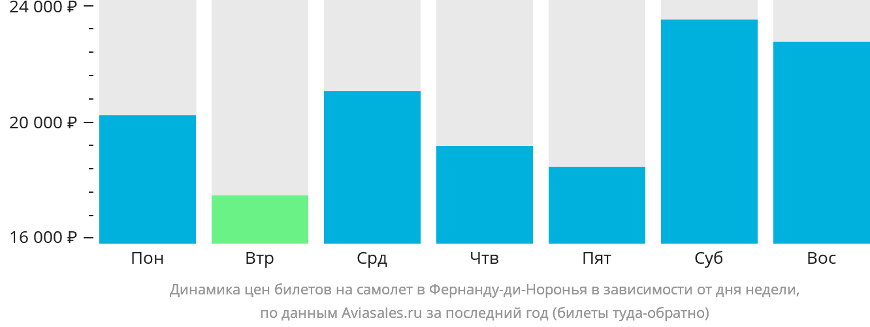 Динамика цен билетов на самолет в Фернанду-ди-Норонья в зависимости от дня недели