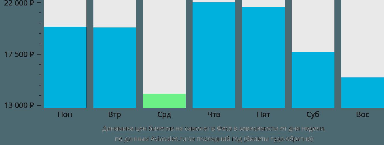 Динамика цен билетов на самолет в Феса в зависимости от дня недели