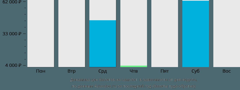 Динамика цен билетов на самолет Эль-Фуджайра в зависимости от дня недели