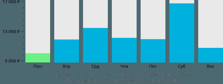 Динамика цен билетов на самолет в Карлсруэ в зависимости от дня недели