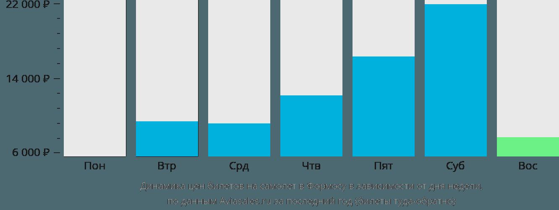 Динамика цен билетов на самолёт в Формосу в зависимости от дня недели