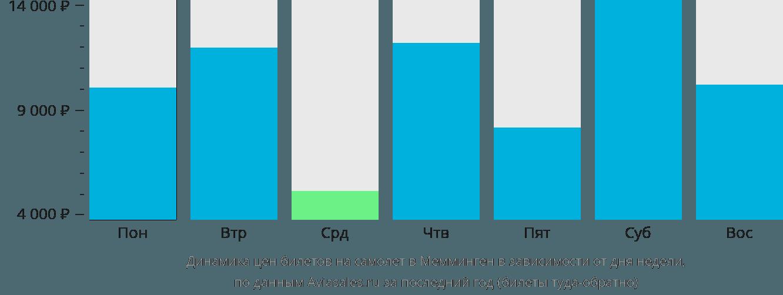 Динамика цен билетов на самолет в Мемминген в зависимости от дня недели