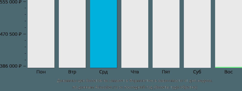 Динамика цен билетов на самолет в Фармингтон в зависимости от дня недели