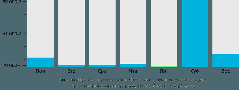 Динамика цен билетов на самолет в Мюнстер в зависимости от дня недели