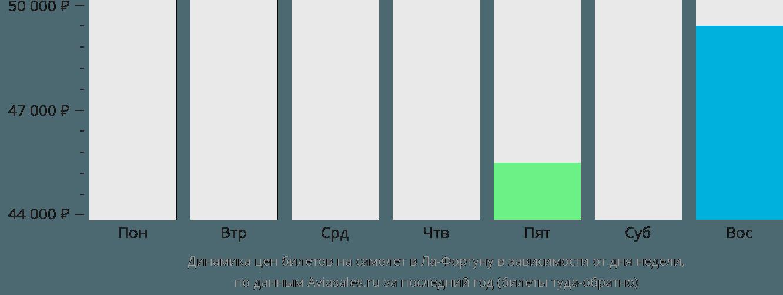 Динамика цен билетов на самолёт в Ла-Фортуну в зависимости от дня недели