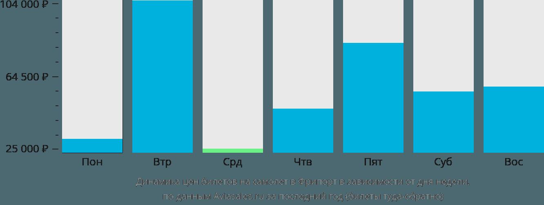Динамика цен билетов на самолет в Фрипорт в зависимости от дня недели