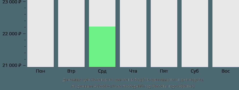 Динамика цен билетов на самолёт в Флурё в зависимости от дня недели