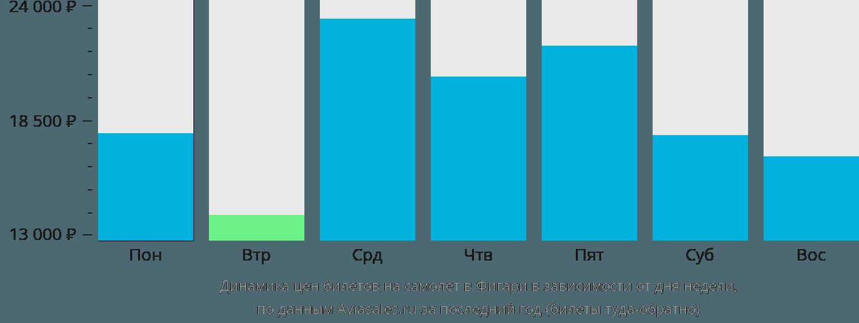 Динамика цен билетов на самолет в Фигари в зависимости от дня недели