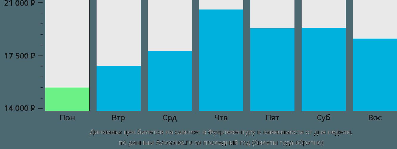 Динамика цен билетов на самолет в Фуэртевентуру в зависимости от дня недели