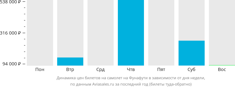 Динамика цен билетов на самолёт на Фунафути в зависимости от дня недели