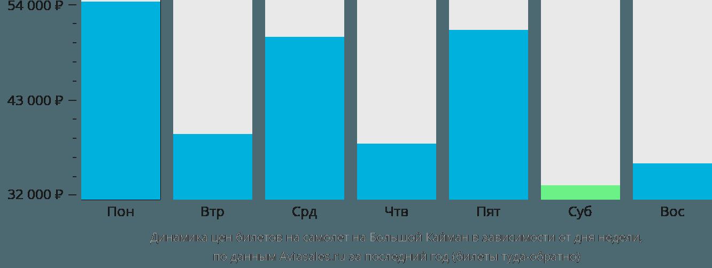 Динамика цен билетов на самолет на Большой Кайман в зависимости от дня недели