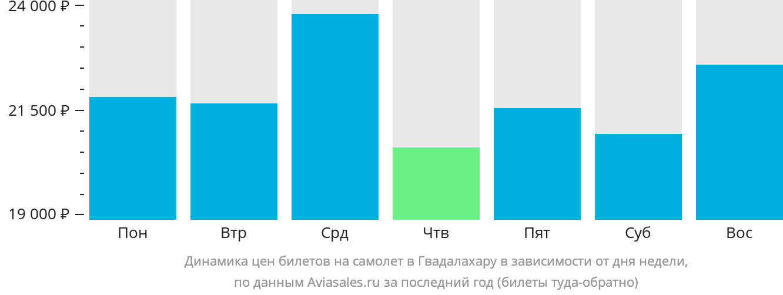 Динамика цен билетов на самолёт в Гвадалахару в зависимости от дня недели