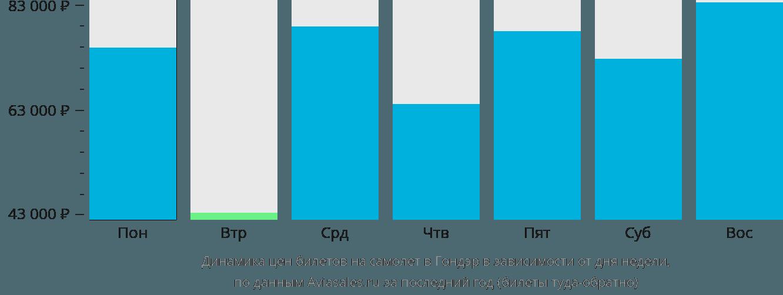 Динамика цен билетов на самолет в Гондэр в зависимости от дня недели