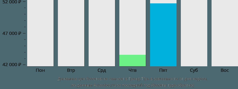 Динамика цен билетов на самолет Гранд Терк в зависимости от дня недели