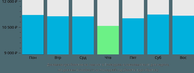 Динамика цен билетов на самолет в Геленджик в зависимости от дня недели
