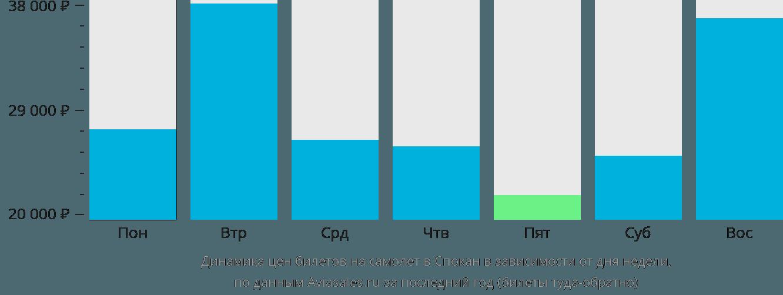 Динамика цен билетов на самолет в Спокан в зависимости от дня недели