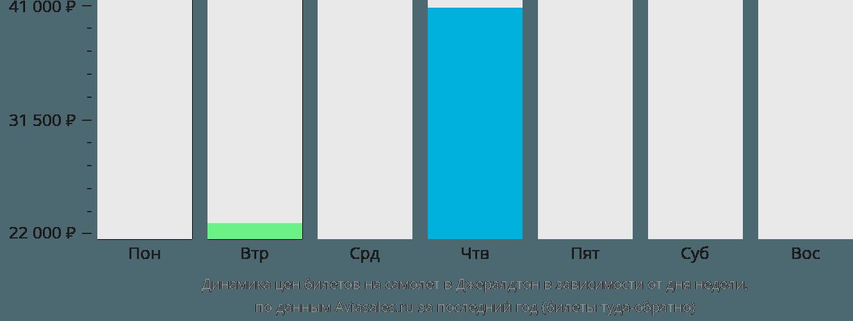 Динамика цен билетов на самолет Джералдтон в зависимости от дня недели