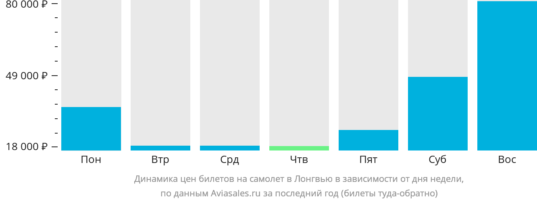 Динамика цен билетов на самолет в Лонгвью в зависимости от дня недели