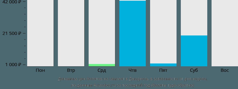 Динамика цен билетов на самолет Жижель в зависимости от дня недели