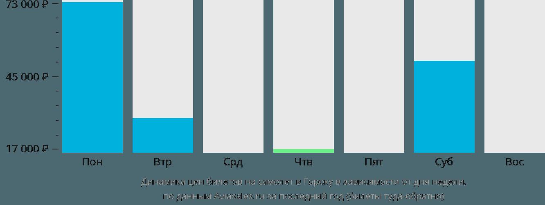 Динамика цен билетов на самолет в Гороку в зависимости от дня недели
