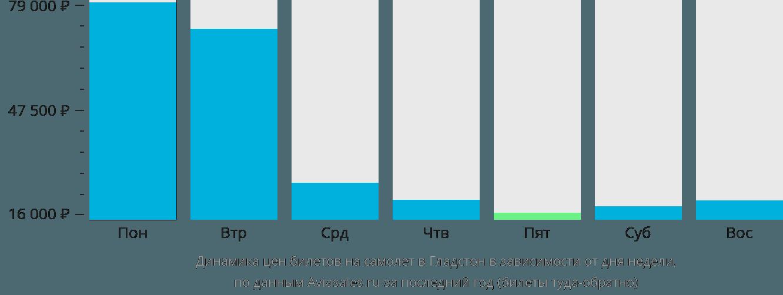 Динамика цен билетов на самолет в Гледстоуна в зависимости от дня недели