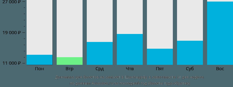 Динамика цен билетов на самолёт в Шанлыурфу в зависимости от дня недели