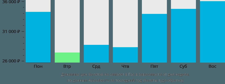 Динамика цен билетов на самолёт в Гоа в зависимости от дня недели