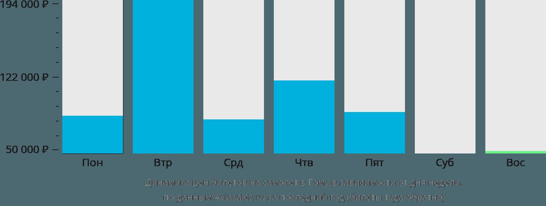 Динамика цен билетов на самолет в Гому в зависимости от дня недели