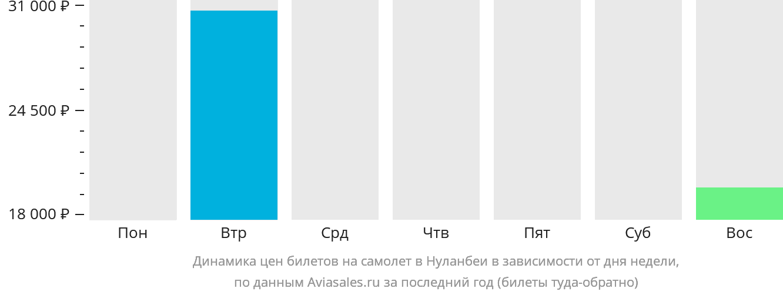 Динамика цен билетов на самолет в Нуланбеи в зависимости от дня недели