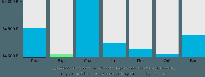 Динамика цен билетов на самолет в Патры в зависимости от дня недели