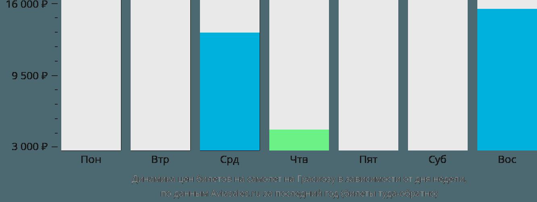 Динамика цен билетов на самолет на Остров Грасиоза в зависимости от дня недели
