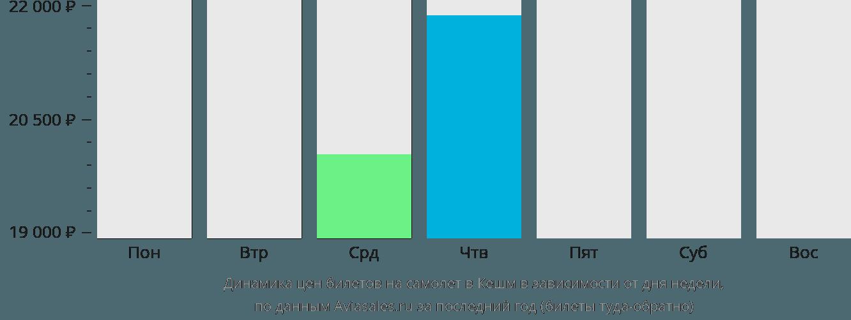 Динамика цен билетов на самолет в Кешм в зависимости от дня недели