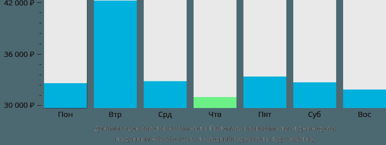 Динамика цен билетов на самолет в Гватемалу в зависимости от дня недели
