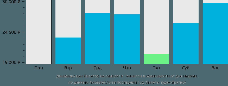 Динамика цен билетов на самолет в Ганнисон в зависимости от дня недели