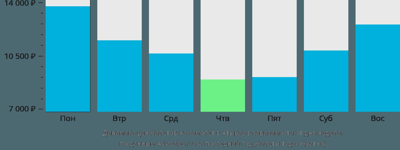 Динамика цен билетов на самолет в Атырау в зависимости от дня недели