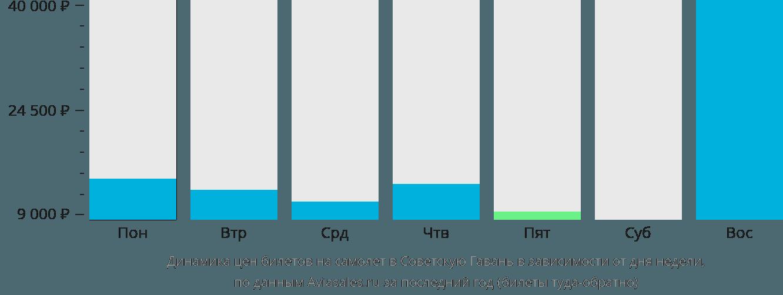 Динамика цен билетов на самолет Советская Гавань в зависимости от дня недели