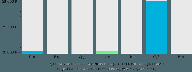 Динамика цен билетов на самолет в Гвадар в зависимости от дня недели