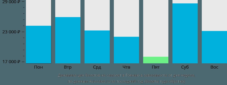 Динамика цен билетов на самолёт в Гоянию в зависимости от дня недели