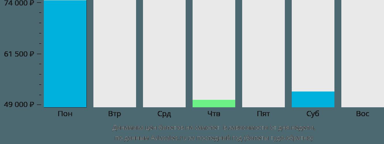 Динамика цен билетов на самолет Гэри в зависимости от дня недели