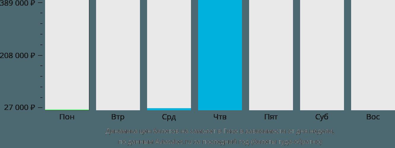 Динамика цен билетов на самолет в Гизо в зависимости от дня недели