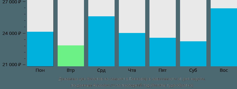 Динамика цен билетов на самолёт в Ганновер в зависимости от дня недели