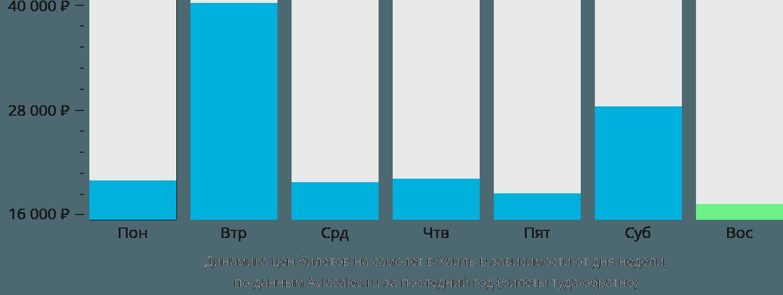 Динамика цен билетов на самолет Хаиль в зависимости от дня недели