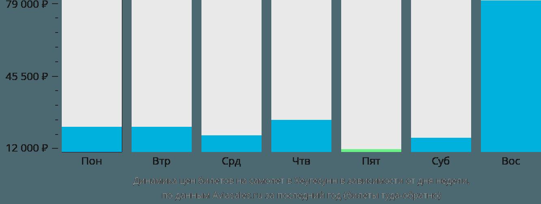 Динамика цен билетов на самолёт в Хеугесунн в зависимости от дня недели